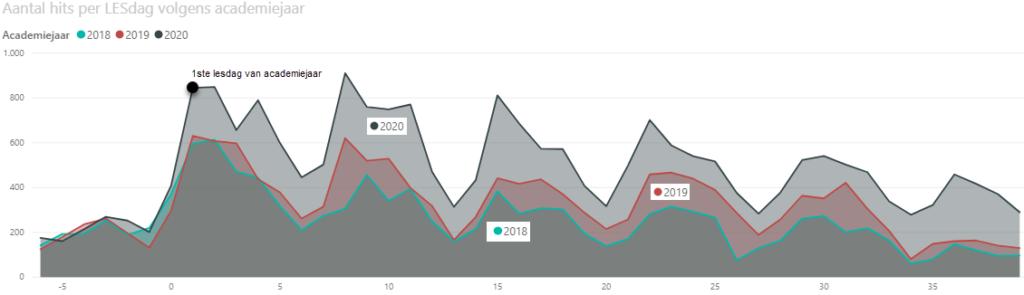 Grafiek aantal hits per lesdag op de e-books